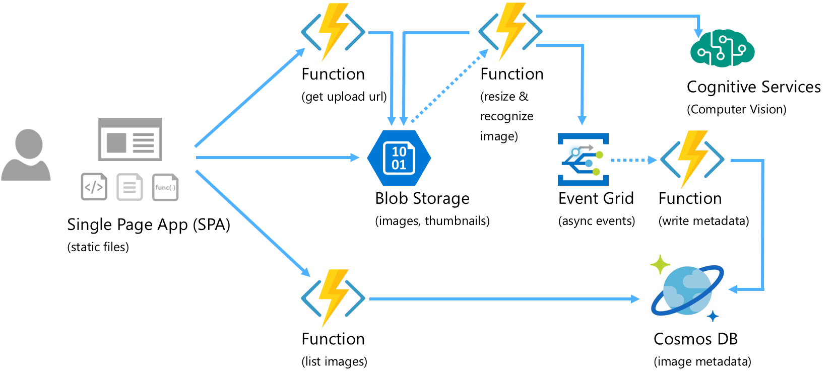 event-driven serverless architecture